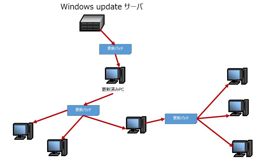 window10P2Pダウンロード方式