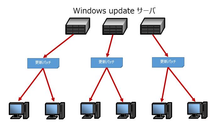 window10通常ダウンロード方式